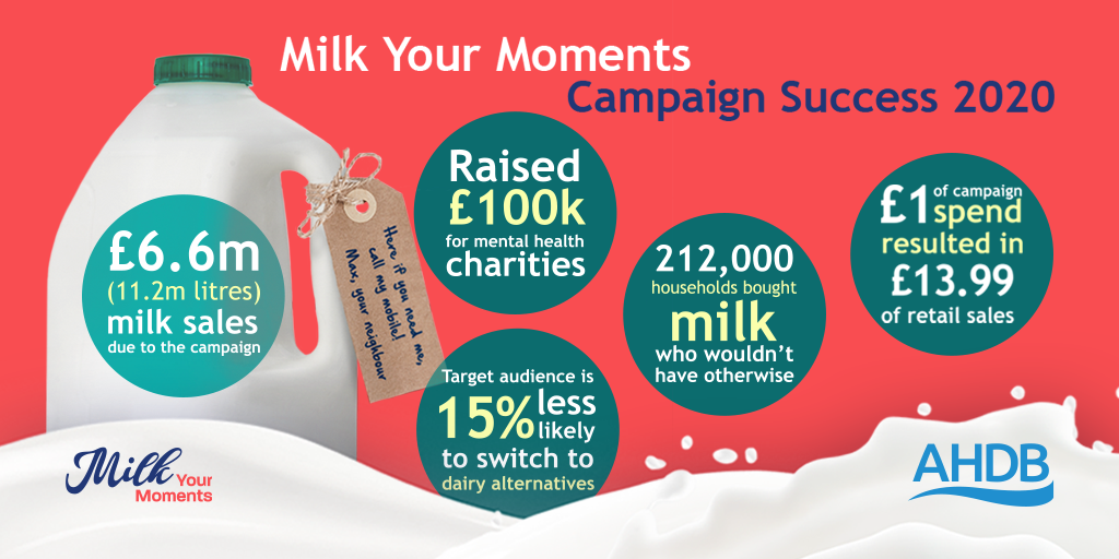 Milk Your Moments Campaign Results